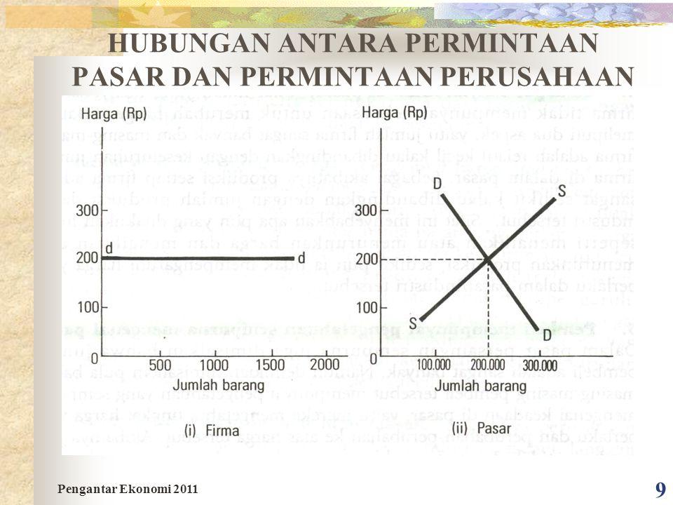 9 HUBUNGAN ANTARA PERMINTAAN PASAR DAN PERMINTAAN PERUSAHAAN Pengantar Ekonomi 2011