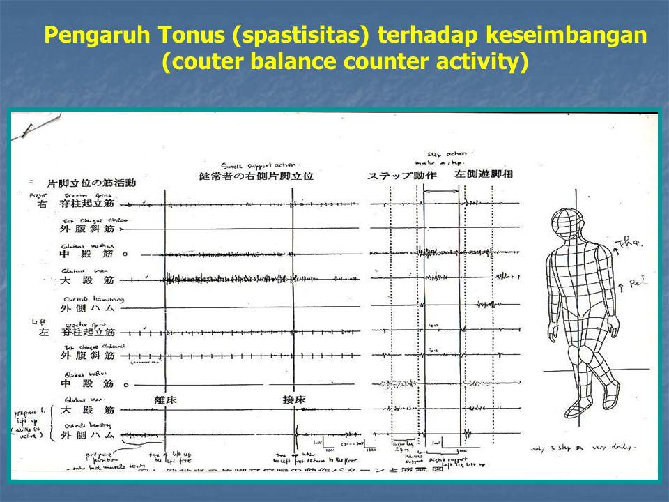 Pengaruh Tonus (spastisitas) terhadap keseimbangan (couter balance counter activity)