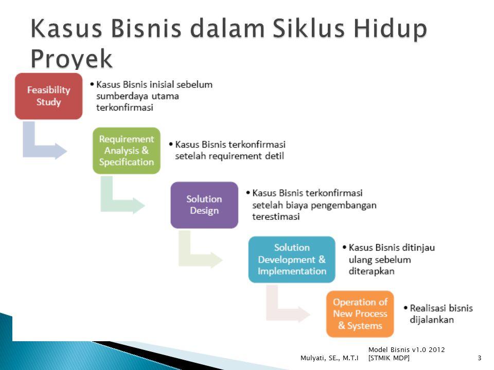  Kasus Bisnis dapat disajikan dalam 2 cara: 1.Dalam bentuk dokumen tertulis 2.Presentasi secara langsung face- to-face Model Bisnis v1.0 2012 [STMIK MDP] Mulyati, SE., M.T.I24