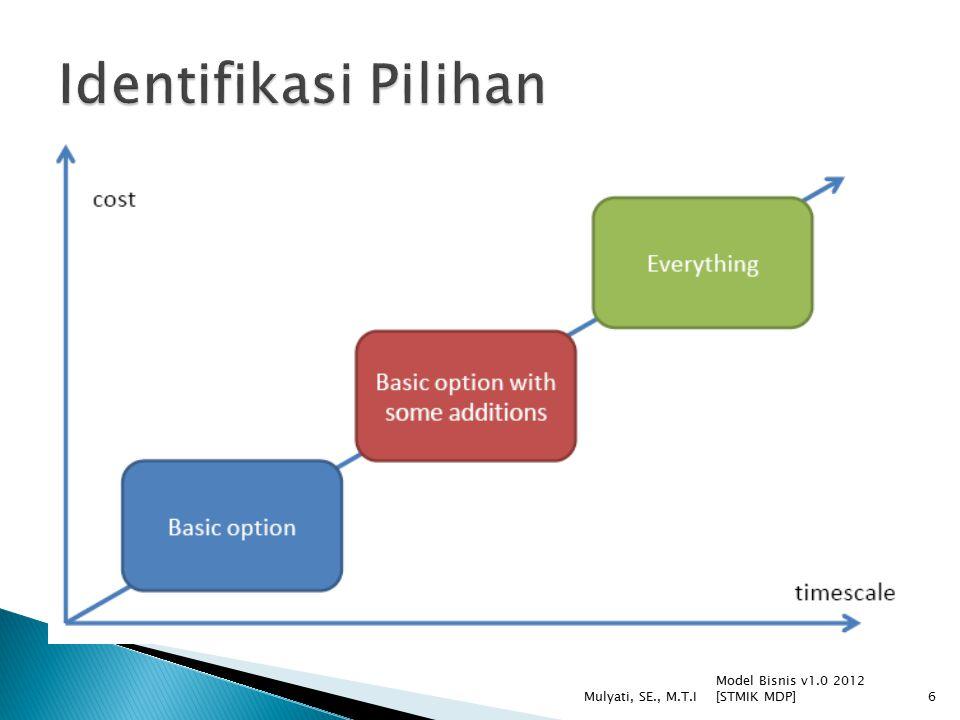 Model Bisnis v1.0 2012 [STMIK MDP] Mulyati, SE., M.T.I6