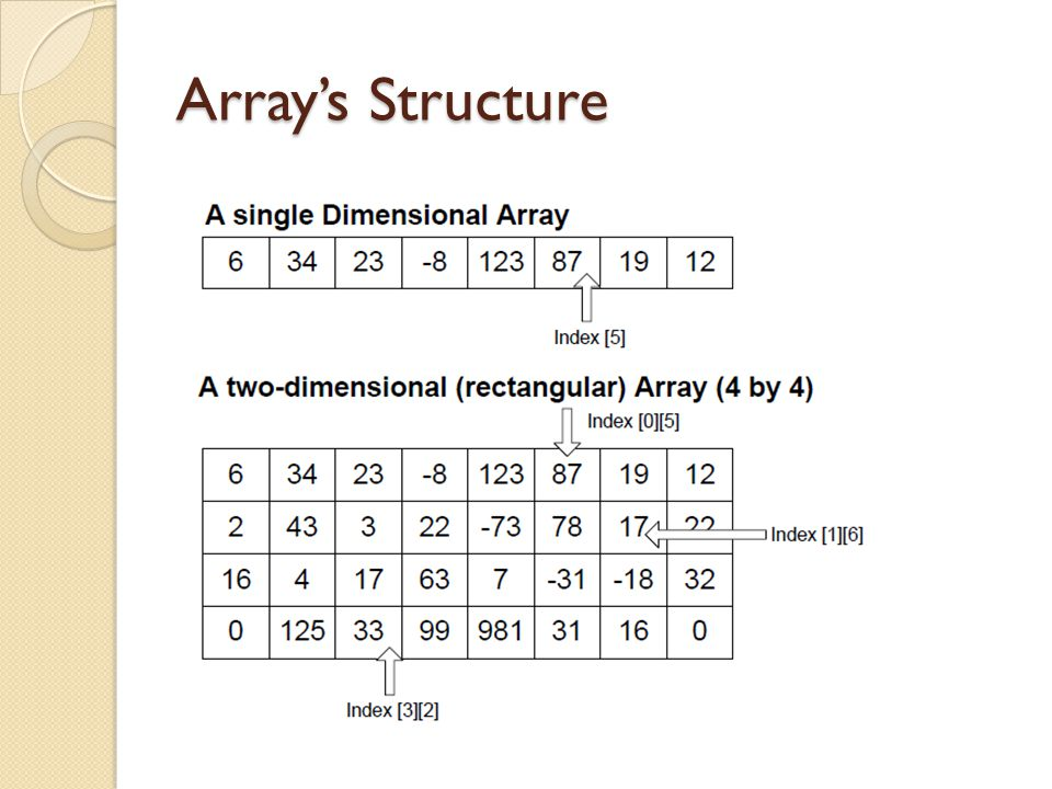 Array's Structure