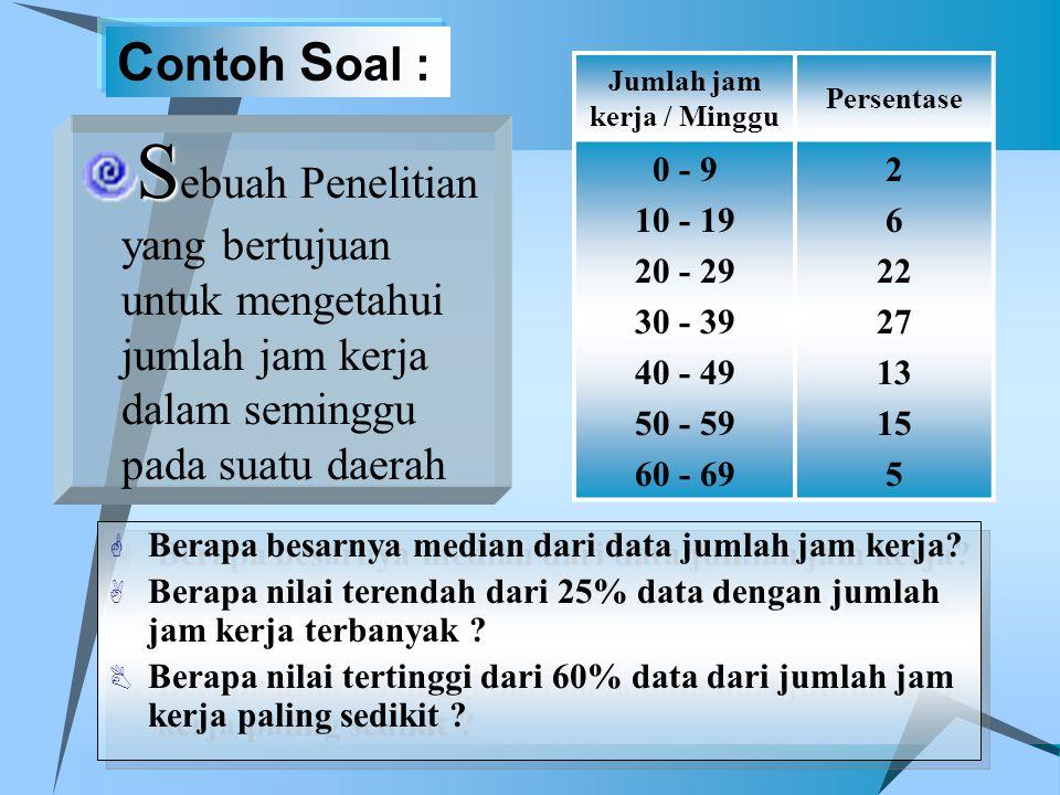 C ontoh S oal : S S ebuah Penelitian yang bertujuan untuk mengetahui jumlah jam kerja dalam seminggu pada suatu daerah Jumlah jam kerja / Minggu Perse