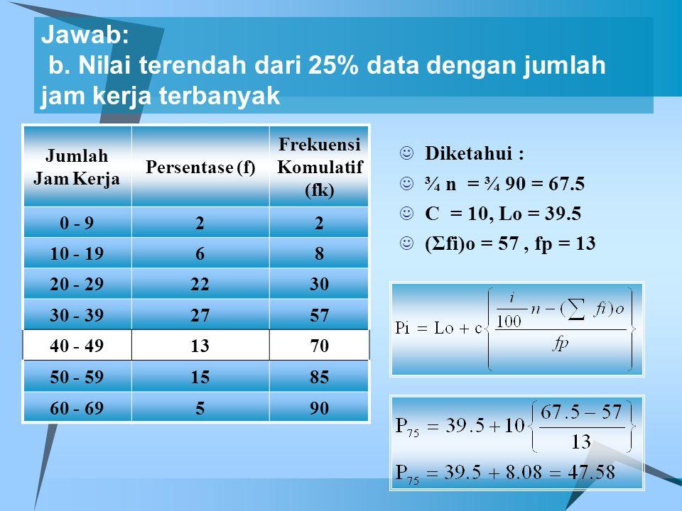 Jawab: b. Nilai terendah dari 25% data dengan jumlah jam kerja terbanyak Jumlah Jam Kerja Persentase (f) Frekuensi Komulatif (fk) 0 - 922 10 - 1968 20