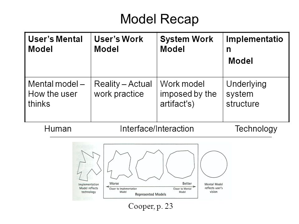 Model Recap User's Mental Model User's Work Model System Work Model Implementatio n Model Mental model – How the user thinks Reality – Actual work practice Work model imposed by the artifact s) Underlying system structure HumanInterface/InteractionTechnology Cooper, p.
