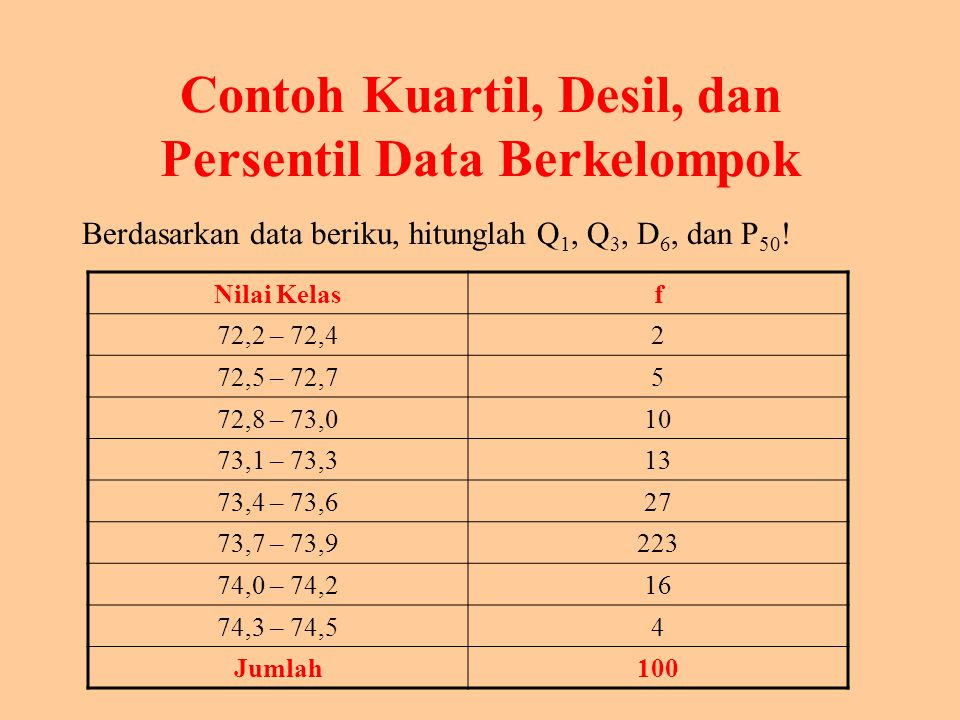 Persentil Di mana : Lo = nilai batas bawah dari kelas yang memuat persentil ke-i.