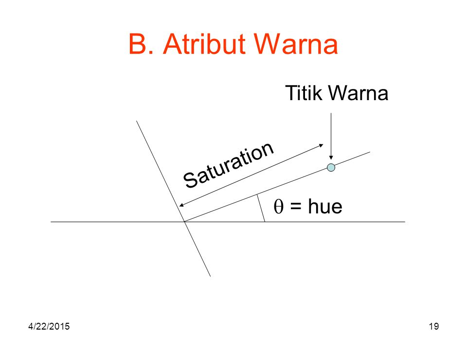 B. Atribut Warna  = hue Titik Warna Saturation 4/22/201519