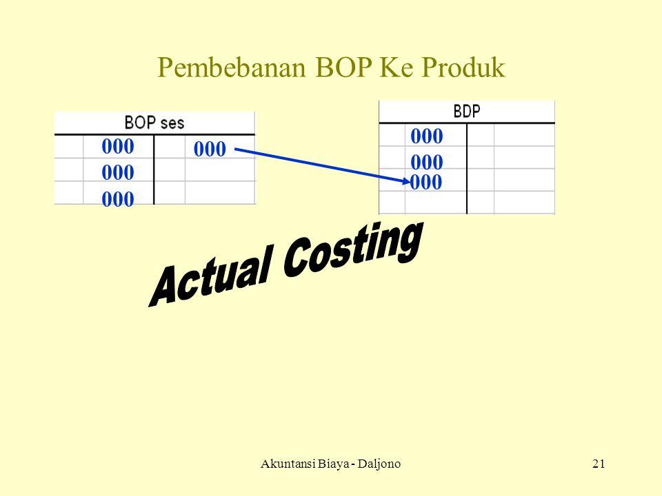 Akuntansi Biaya - Daljono21 Pembebanan BOP Ke Produk 000