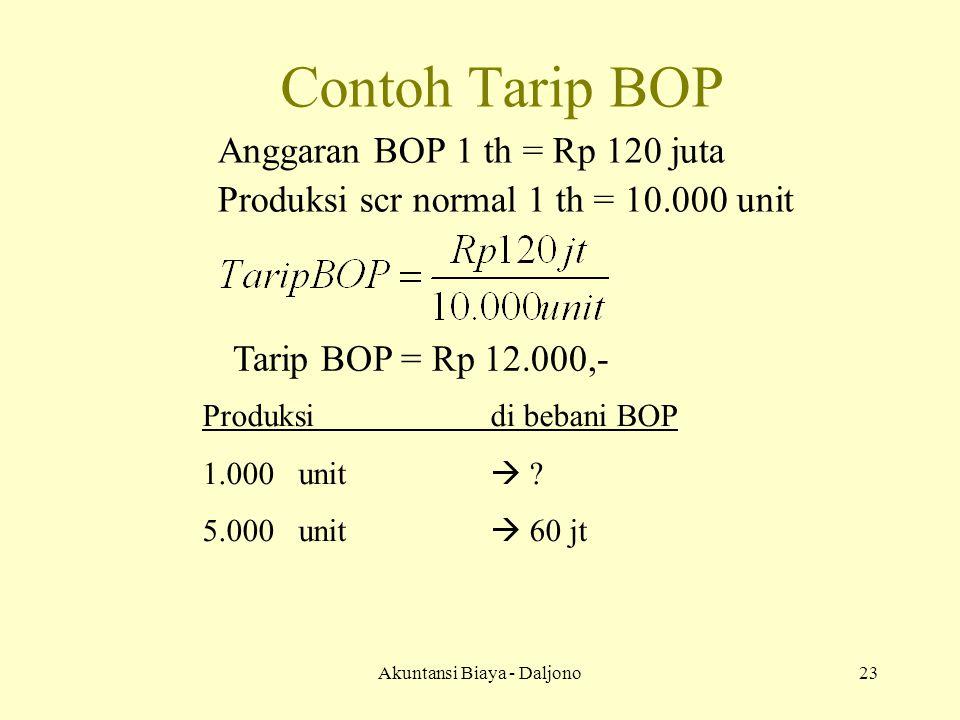 Akuntansi Biaya - Daljono23 Contoh Tarip BOP Anggaran BOP 1 th = Rp 120 juta Produksi scr normal 1 th = 10.000 unit Tarip BOP = Rp 12.000,- Produksidi bebani BOP 1.000unit  .