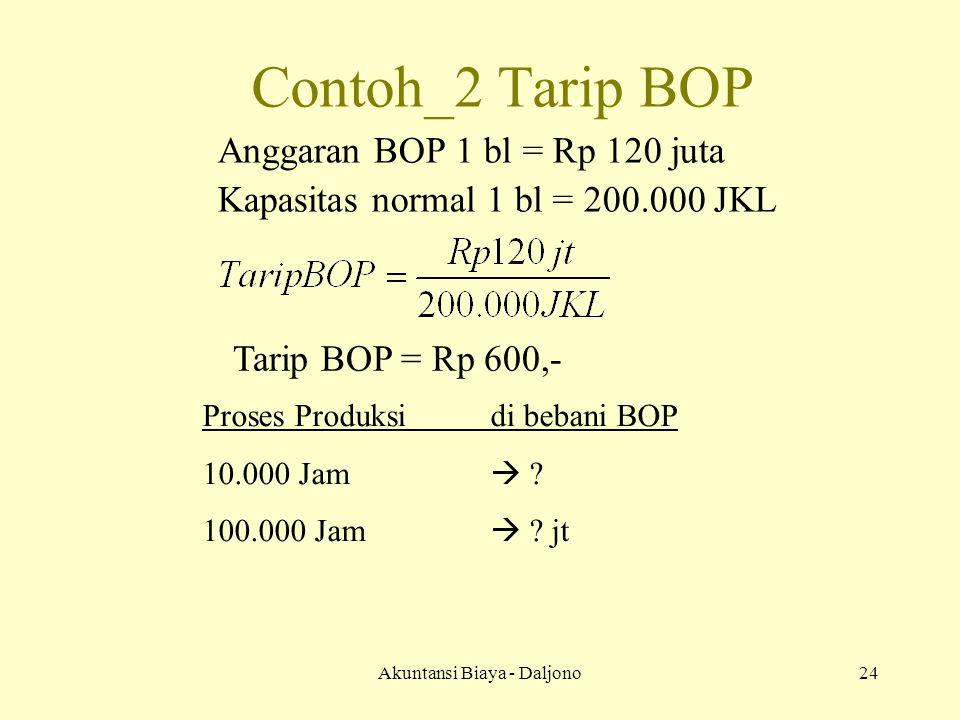 Akuntansi Biaya - Daljono24 Contoh_2 Tarip BOP Anggaran BOP 1 bl = Rp 120 juta Kapasitas normal 1 bl = 200.000 JKL Tarip BOP = Rp 600,- Proses Produksidi bebani BOP 10.000Jam  .