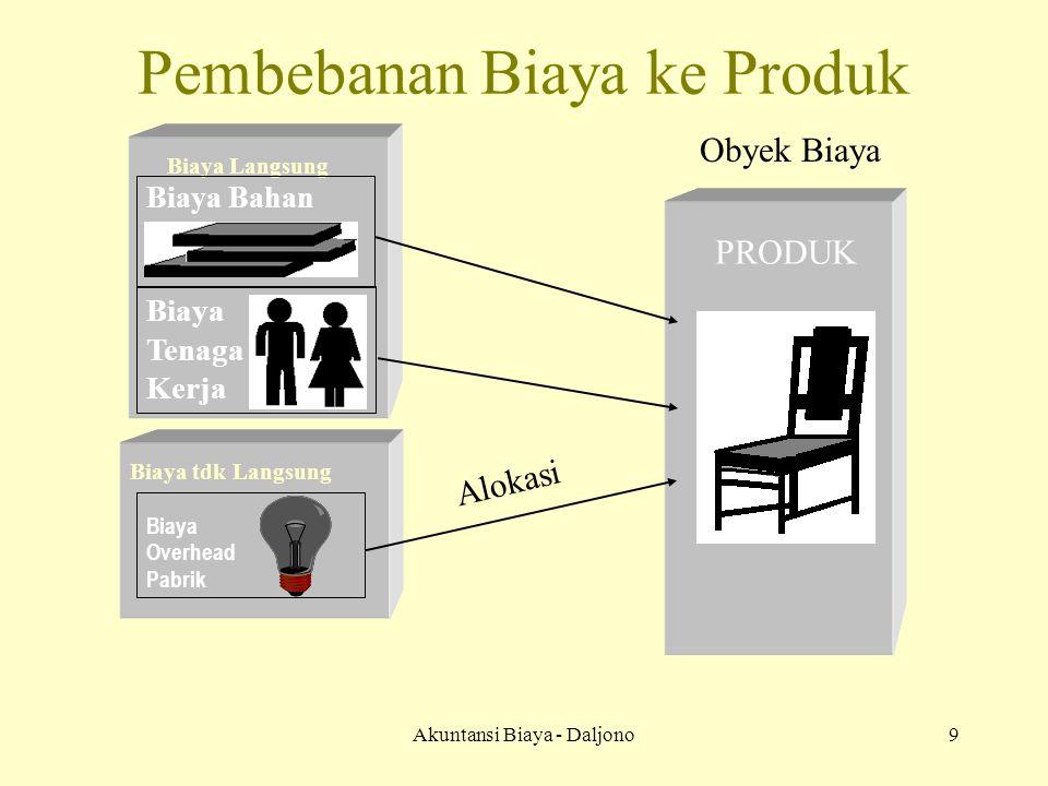 Akuntansi Biaya - Daljono20 Pembebanan BOP Ke Produk Actual CostingNormal Costing Tarip BOP