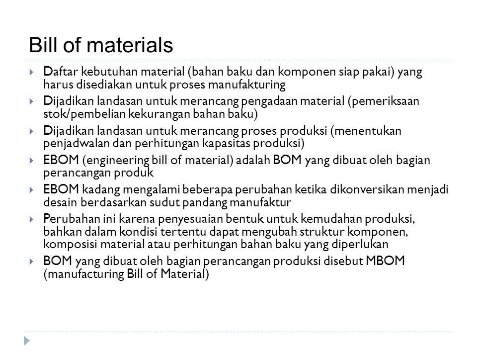 Bill of materials  Daftar kebutuhan material (bahan baku dan komponen siap pakai) yang harus disediakan untuk proses manufakturing  Dijadikan landas