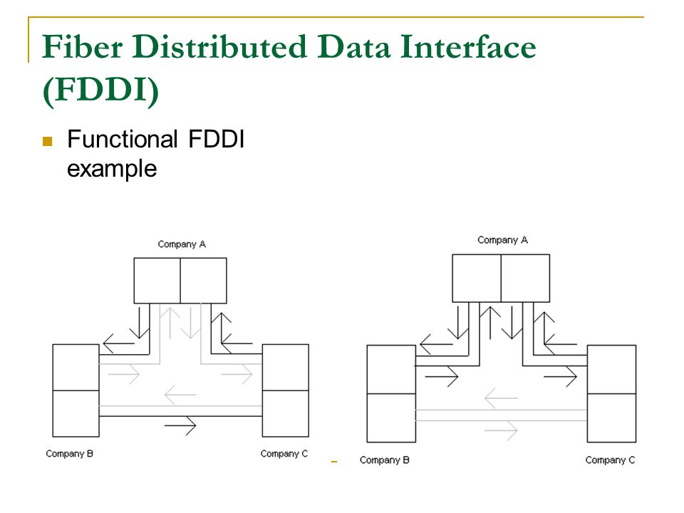 Functional FDDI example