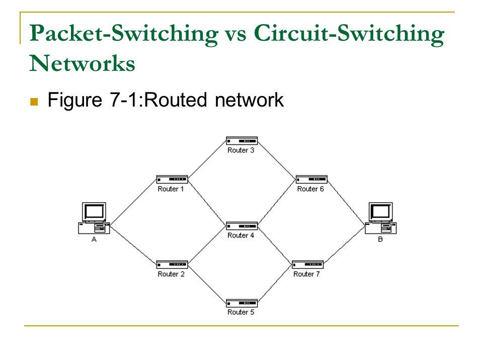 Packet Switching When a user at PC A wants to copy a shared file from PC B, the data path is not a set path between specific routers.