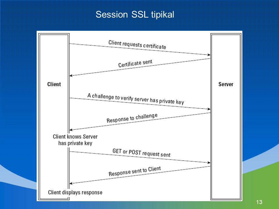 13 Session SSL tipikal