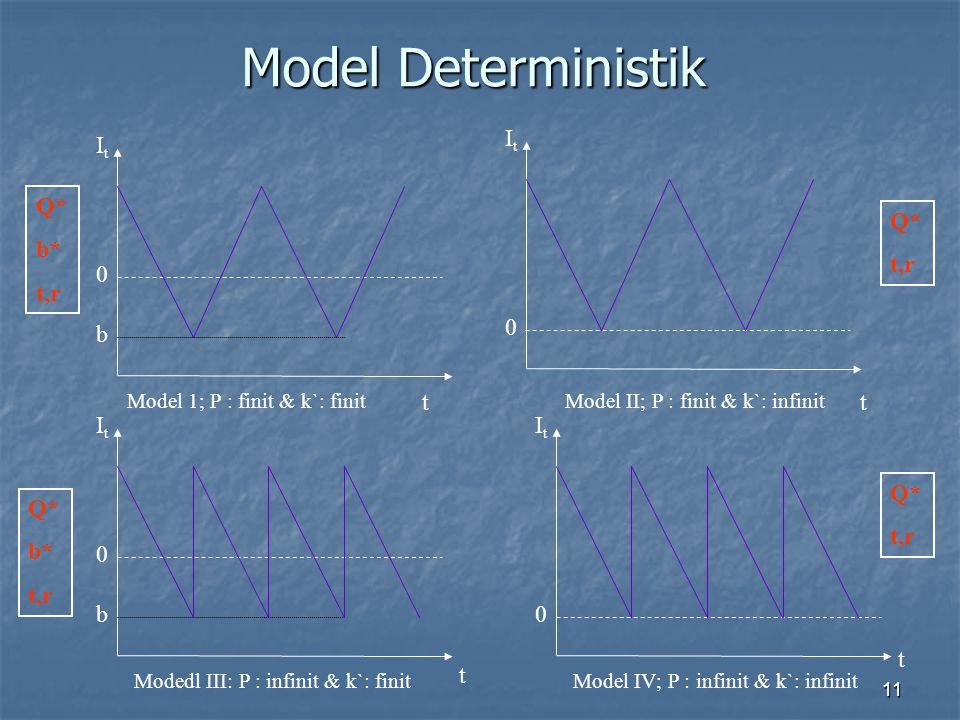 11 Model Deterministik t ItIt 0 b ItIt 0 b ItIt 0 t ItIt 0 t t Model 1; P : finit & k`: finitModel II; P : finit & k`: infinit Model IV; P : infinit &
