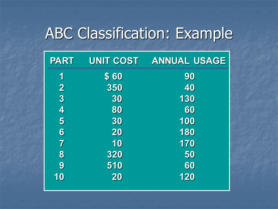 ABC Classification: Example 1$ 6090 235040 330130 48060 530100 620180 710170 832050 951060 1020120 PARTUNIT COSTANNUAL USAGE