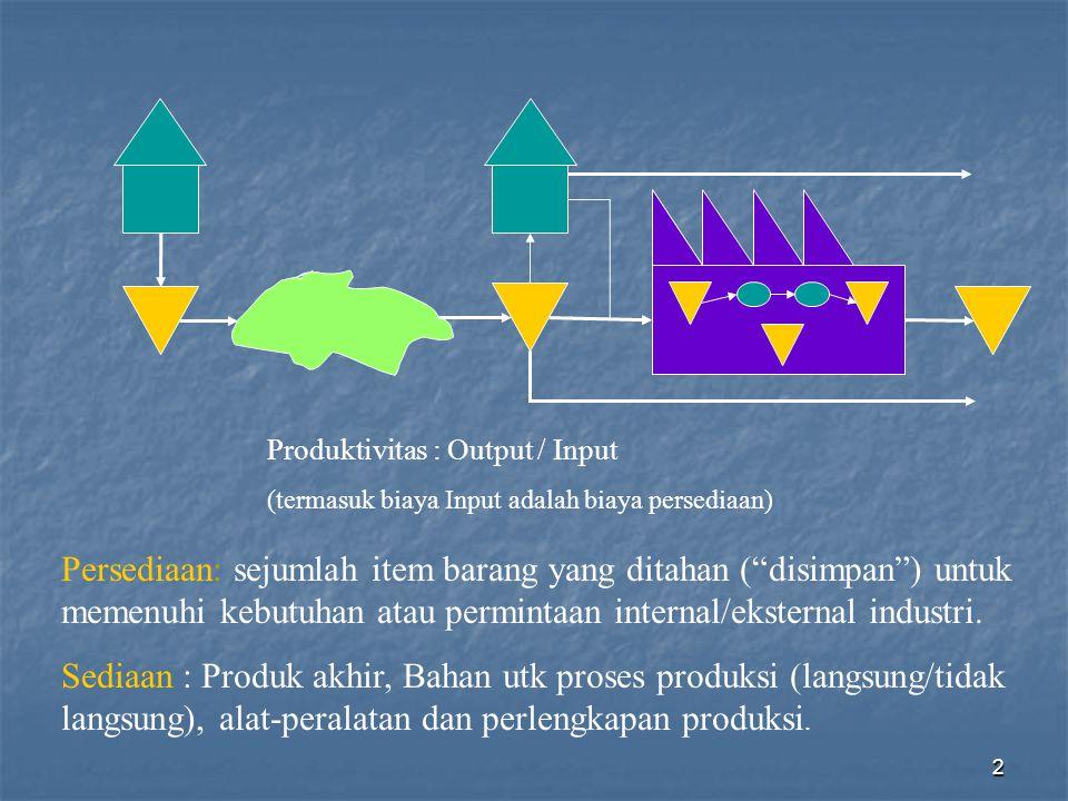 3 Fungsi Persediaan Kelancaran proses produksi, karena masalah pasokan bahan baku (fluktuasi, musiman, gangguan transportasi/distribusi).