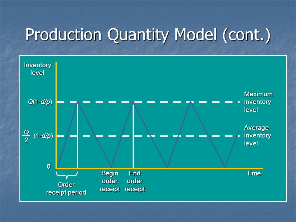 Production Quantity Model (cont.) Q(1-d/p) Inventorylevel (1-d/p) Q2 Time 0 Order receipt period BeginorderreceiptEndorderreceipt Maximum inventory le