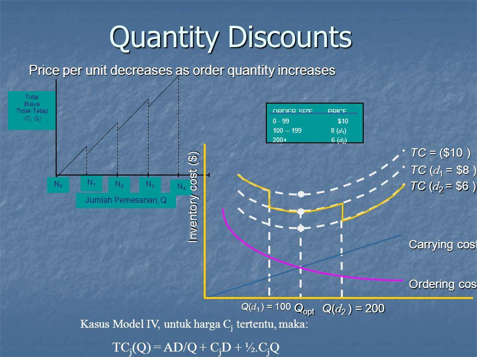 Quantity Discounts Price per unit decreases as order quantity increases N0N0 Jumlah Pemesanan, Q Total Biaya Tidak Tetap (C j Q j ) N4N4 N3N3 N2N2 N1N