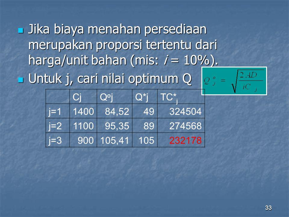 33 Jika biaya menahan persediaan merupakan proporsi tertentu dari harga/unit bahan (mis: i = 10%). Jika biaya menahan persediaan merupakan proporsi te