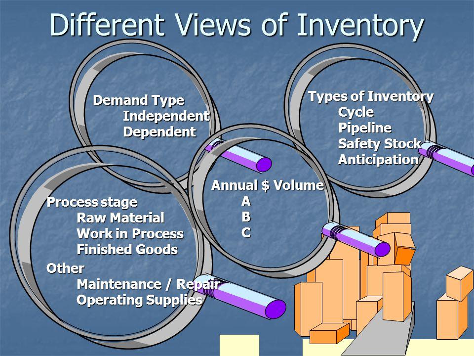 5 Two Forms of Demand  Dependent  Kebutuhan item bahan/barang yang digunakan untuk memproduksi produk.