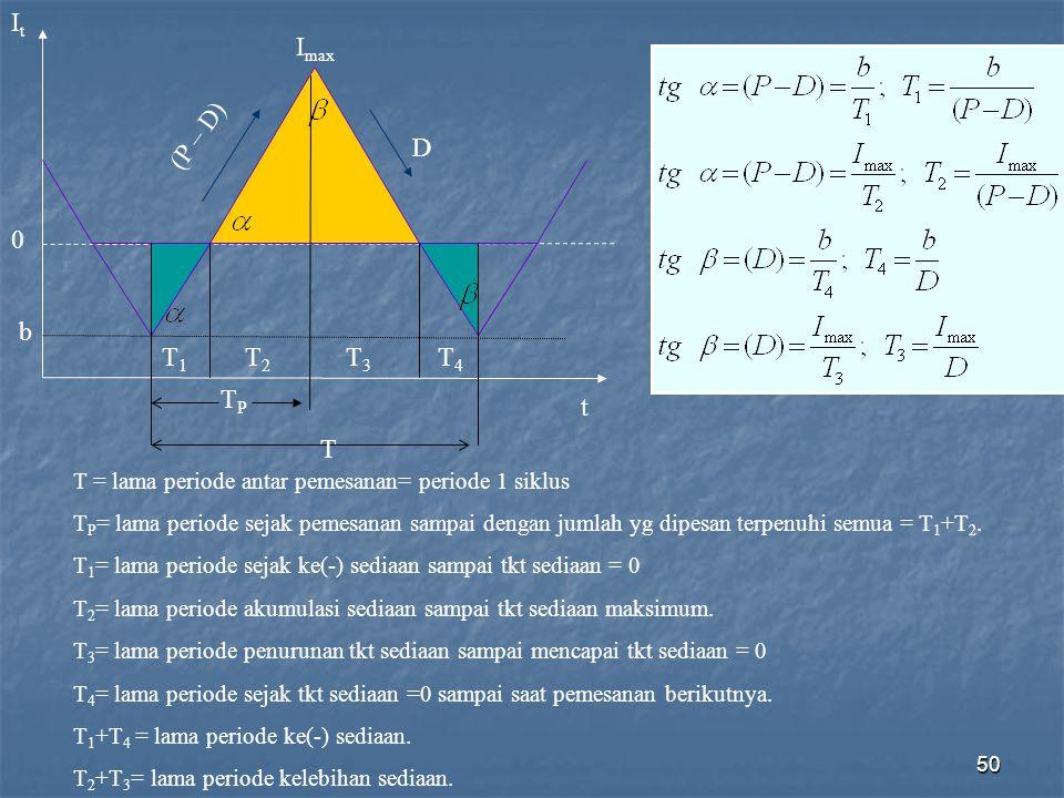 50 ItIt 0 b I max D (P – D) T1T1 T2T2 T3T3 T4T4 TPTP T t T = lama periode antar pemesanan= periode 1 siklus T P = lama periode sejak pemesanan sampai
