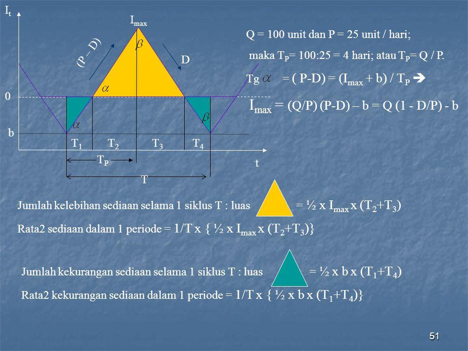 51 ItIt 0 b I max D (P – D) T1T1 T2T2 T3T3 T4T4 TPTP T t Q = 100 unit dan P = 25 unit / hari; maka T P = 100:25 = 4 hari; atau T P = Q / P. Tg = ( P-D
