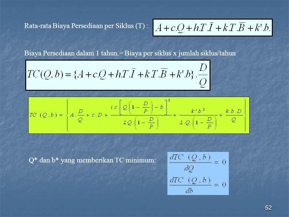 52 Rata-rata Biaya Persediaan per Siklus (T) : Biaya Persediaan dalam 1 tahun.= Biaya per siklus x jumlah siklus/tahun Q* dan b* yang memberikan TC mi