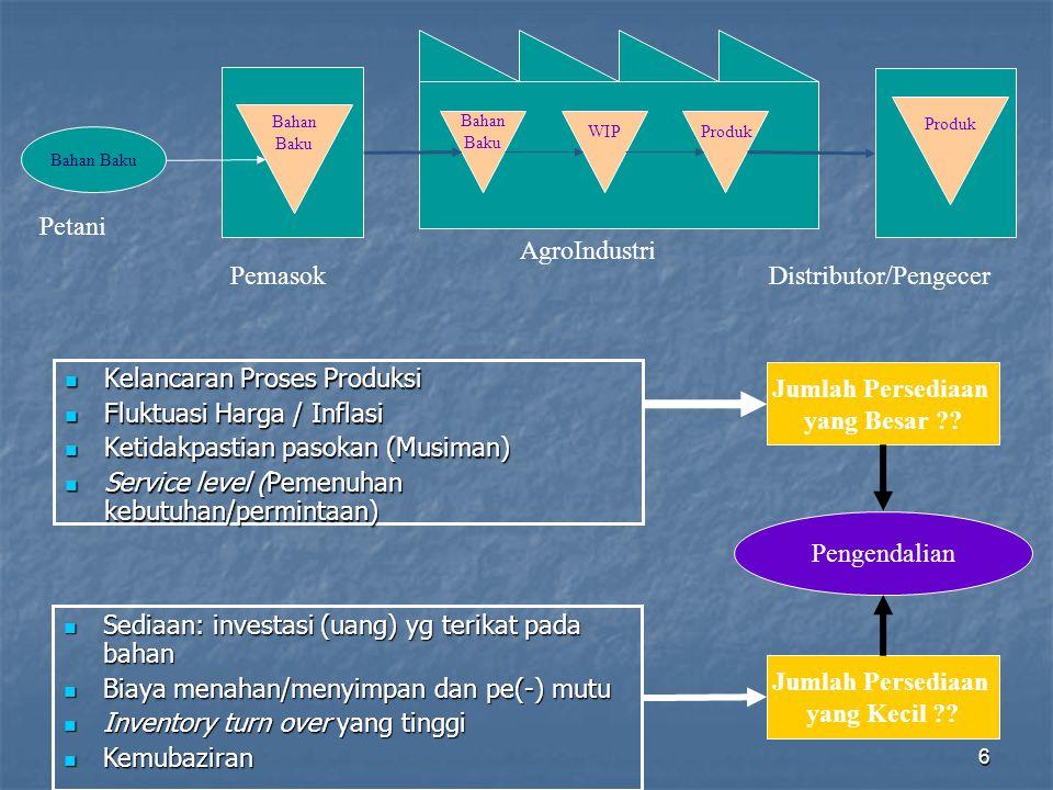 6 Kelancaran Proses Produksi Kelancaran Proses Produksi Fluktuasi Harga / Inflasi Fluktuasi Harga / Inflasi Ketidakpastian pasokan (Musiman) Ketidakpa