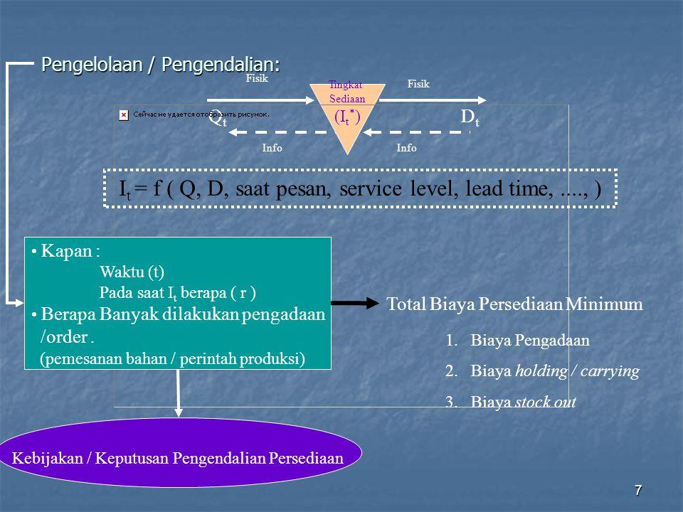 7 Pengelolaan / Pengendalian: Tingkat Sediaan (I t * ) QtQt DtDt Fisik Info Kapan : Waktu (t) Pada saat I t berapa ( r ) Berapa Banyak dilakukan penga