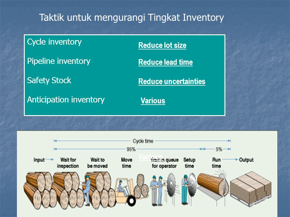 9 Taktik untuk mengurangi Tingkat Inventory Cycle inventory Pipeline inventory Safety Stock Anticipation inventory Reduce lot size Reduce lead time Va