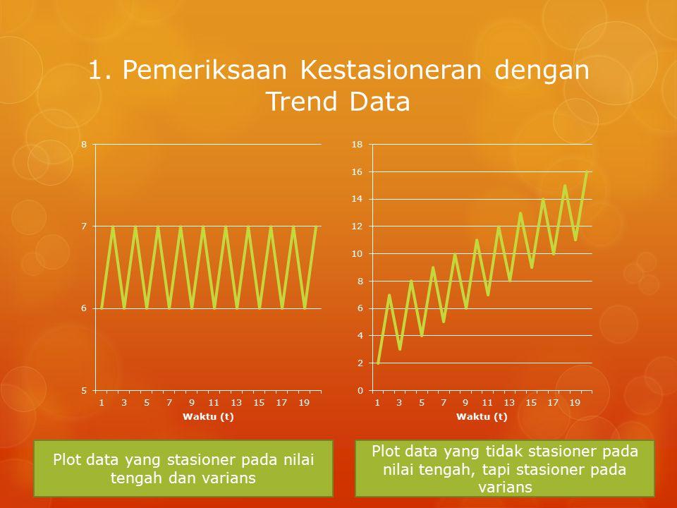 1. Pemeriksaan Kestasioneran dengan Trend Data Plot data yang stasioner pada nilai tengah dan varians Plot data yang tidak stasioner pada nilai tengah
