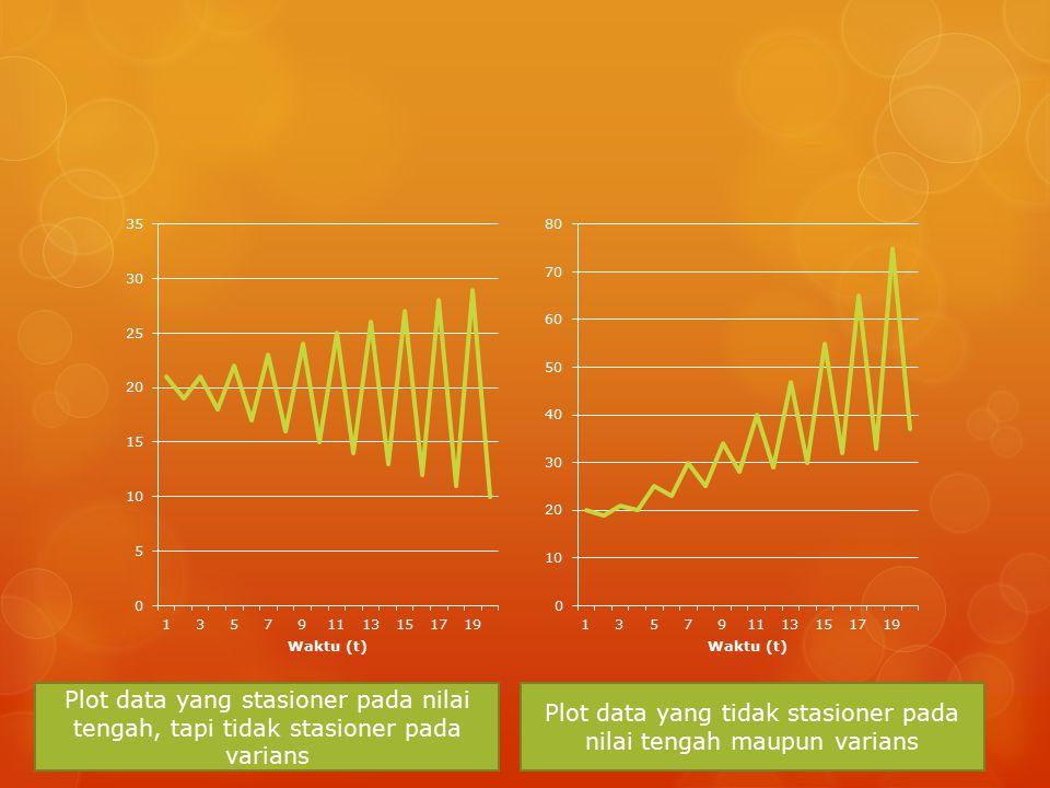 Plot data yang stasioner pada nilai tengah, tapi tidak stasioner pada varians Plot data yang tidak stasioner pada nilai tengah maupun varians