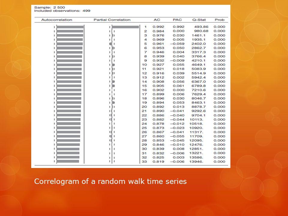  Correlogram of a random walk time series. Correlogram of a random walk time series