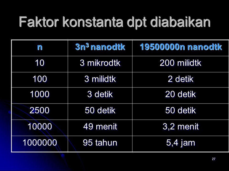 27 Faktor konstanta dpt diabaikan n 3n 3 nanodtk 19500000n nanodtk 10 3 mikrodtk 200 milidtk 100 3 milidtk 2 detik 1000 3 detik 20 detik 2500 50 detik