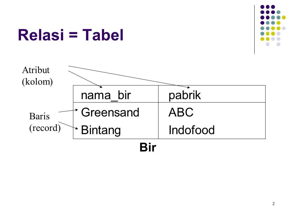 2 Relasi = Tabel nama_birpabrik GreensandABC BintangIndofood Bir Atribut (kolom) Baris (record)