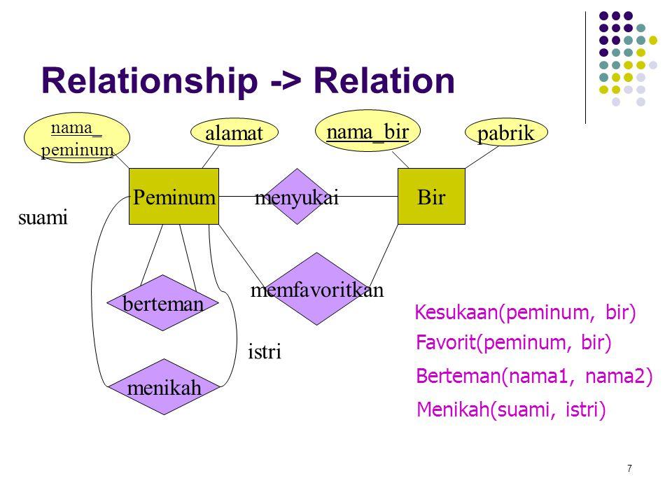 7 Relationship -> Relation PeminumBir menyukai Kesukaan(peminum, bir) memfavoritkan Favorit(peminum, bir) menikah suami istri Menikah(suami, istri) na