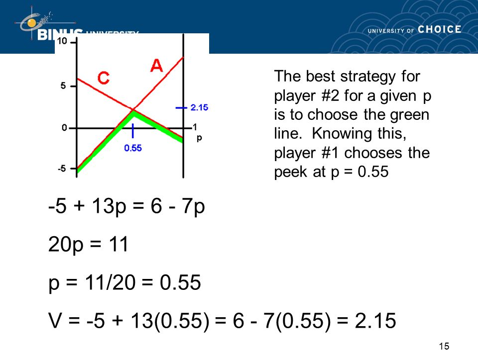 14 Row strategies prob. p 1-p E A = 8p + (-5)(1 - p) = -5 + 13p E C = -1p + (6)(1 - p) = 6 - 7p
