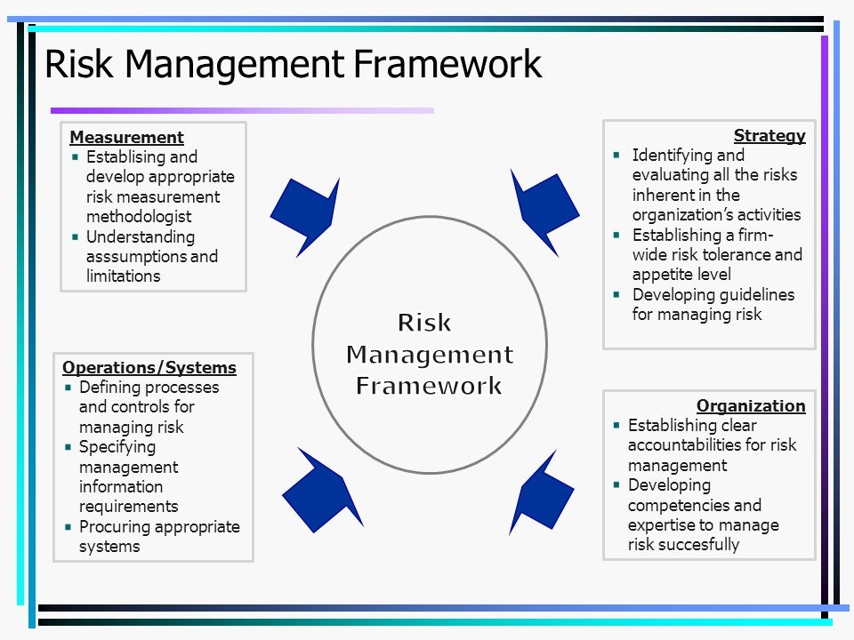 Risk Management Framework Measurement Establising and develop appropriate risk measurement methodologist Understanding asssumptions and limitations St