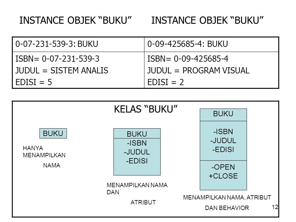12 0-07-231-539-3: BUKU 0-09-425685-4: BUKU ISBN= 0-07-231-539-3 JUDUL = SISTEM ANALIS EDISI = 5 ISBN= 0-09-425685-4 JUDUL = PROGRAM VISUAL EDISI = 2