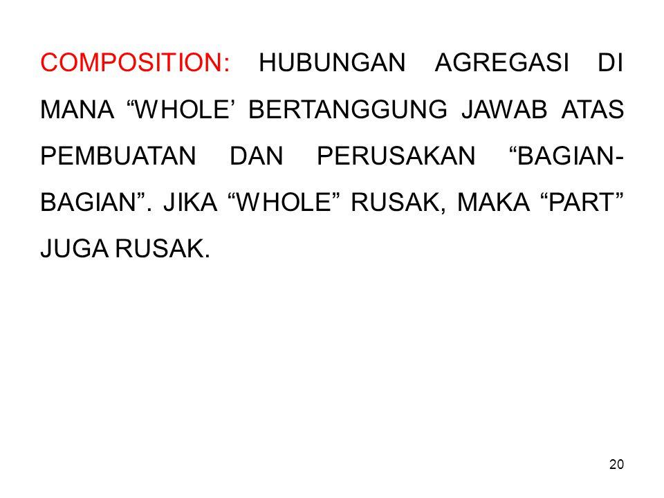 """20 COMPOSITION: HUBUNGAN AGREGASI DI MANA """"WHOLE' BERTANGGUNG JAWAB ATAS PEMBUATAN DAN PERUSAKAN """"BAGIAN- BAGIAN"""". JIKA """"WHOLE"""" RUSAK, MAKA """"PART"""" JUG"""