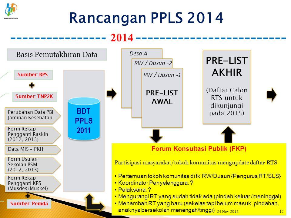 Rancangan PPLS 2014 2014 Basis Pemutakhiran Data BDT PPLS 2011 BDT PPLS 2011 Form Rekap Pengganti Raskin (2012, 2013) Data MIS – PKH Form Usulan Sekol