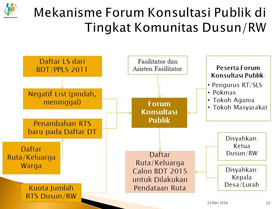 13 Daftar LS dari BDT/PPLS 2011 Penambahan RTS baru pada Daftar DT Negatif List (pindah, meninggal) Daftar Ruta/Keluarga Warga Forum Konsultasi Publik