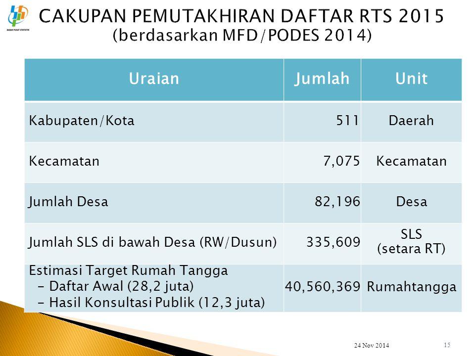 UraianJumlahUnit Kabupaten/Kota511Daerah Kecamatan7,075Kecamatan Jumlah Desa82,196Desa Jumlah SLS di bawah Desa (RW/Dusun)335,609 SLS (setara RT) Esti