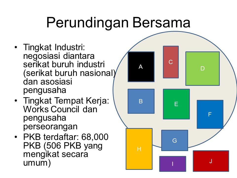 Perundingan Bersama Tingkat Industri: negosiasi diantara serikat buruh industri (serikat buruh nasional) dan asosiasi pengusaha Tingkat Tempat Kerja: Works Council dan pengusaha perseorangan PKB terdaftar: 68,000 PKB (506 PKB yang mengikat secara umum) H G F I J E B C A D