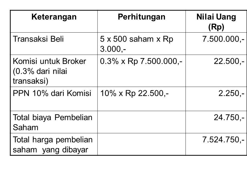 KeteranganPerhitunganNilai Uang (Rp) Transaksi Beli5 x 500 saham x Rp 3.000,- 7.500.000,- Komisi untuk Broker (0.3% dari nilai transaksi) 0.3% x Rp 7.500.000,-22.500,- PPN 10% dari Komisi10% x Rp 22.500,-2.250,- Total biaya Pembelian Saham 24.750,- Total harga pembelian saham yang dibayar 7.524.750,-