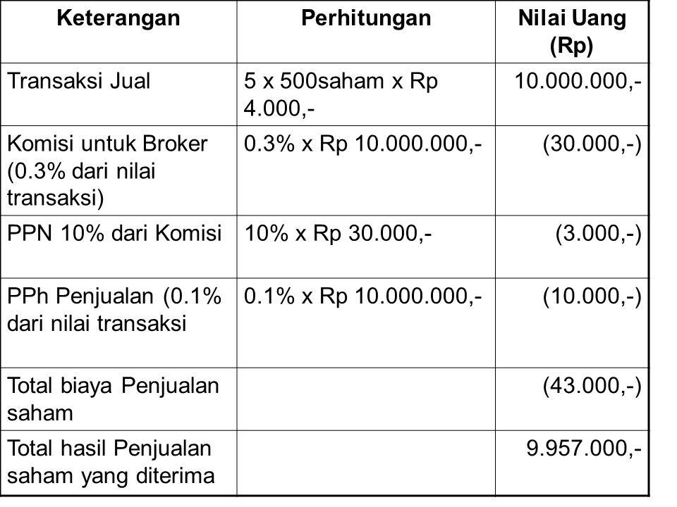 KeteranganPerhitunganNilai Uang (Rp) Transaksi Jual5 x 500saham x Rp 4.000,- 10.000.000,- Komisi untuk Broker (0.3% dari nilai transaksi) 0.3% x Rp 10
