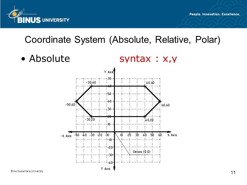 Bina Nusantara University 11 Coordinate System (Absolute, Relative, Polar) Absolutesyntax : x,y