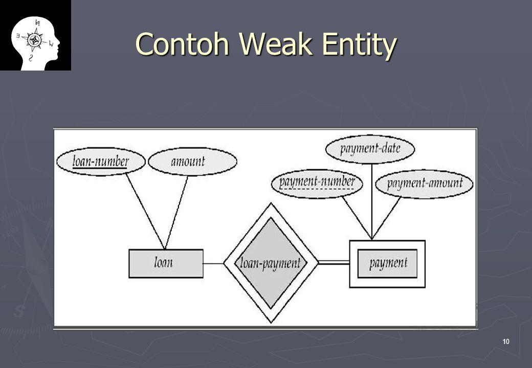 10 Contoh Weak Entity