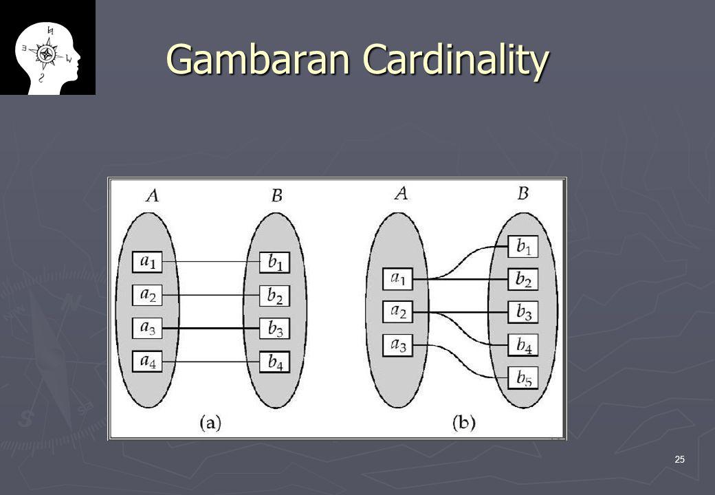 25 Gambaran Cardinality